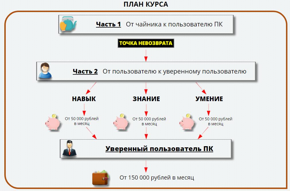 Курс Точка Невозврата Ленар Янгиров
