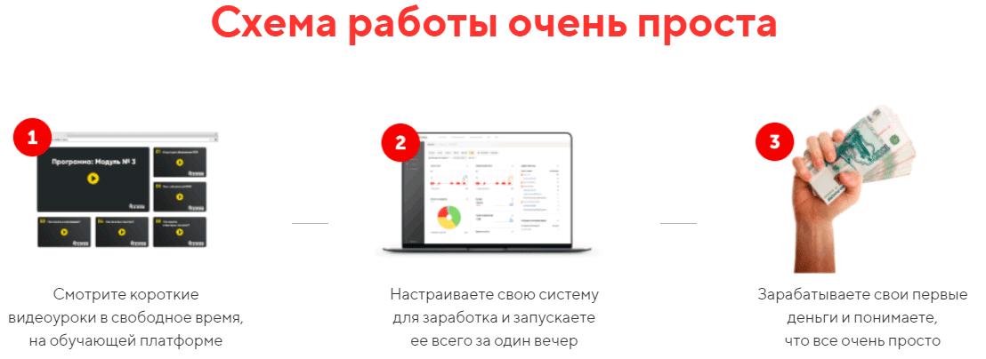Онлайн курс Партнерский код отзывы