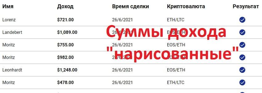 Биткоин Профит Bitcoin Profit