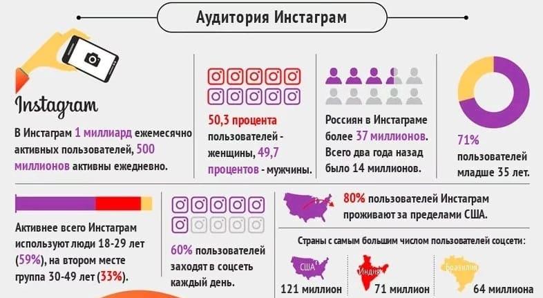 Инстаграм Гидра заработок на инстаграм и СРА